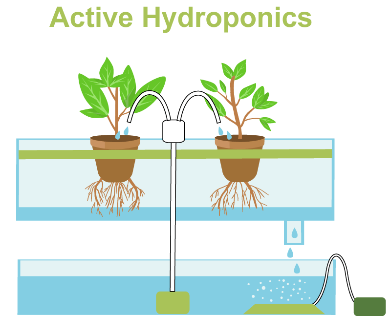 Active-top-irrigation
