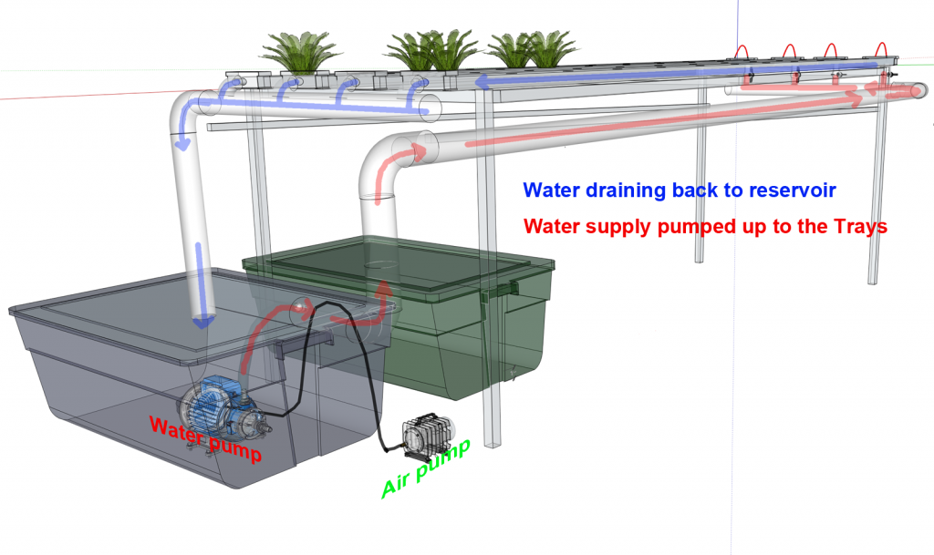 NFT Water supply