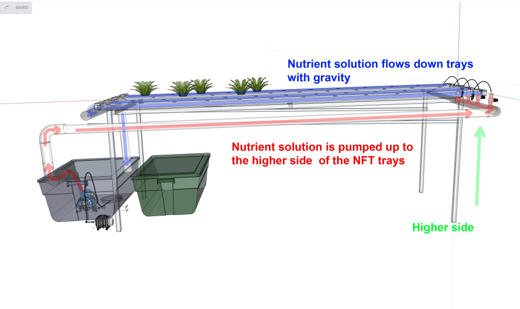 NFT Water supply to higher side