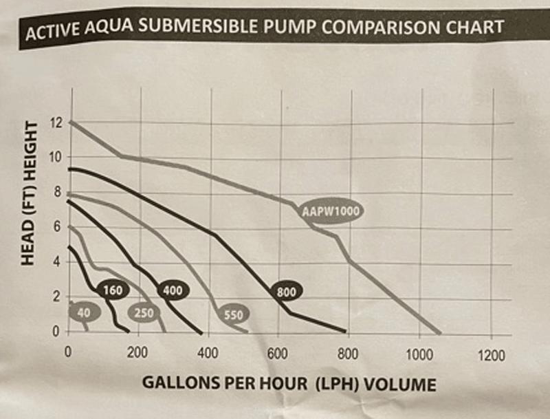 Pump-Chart