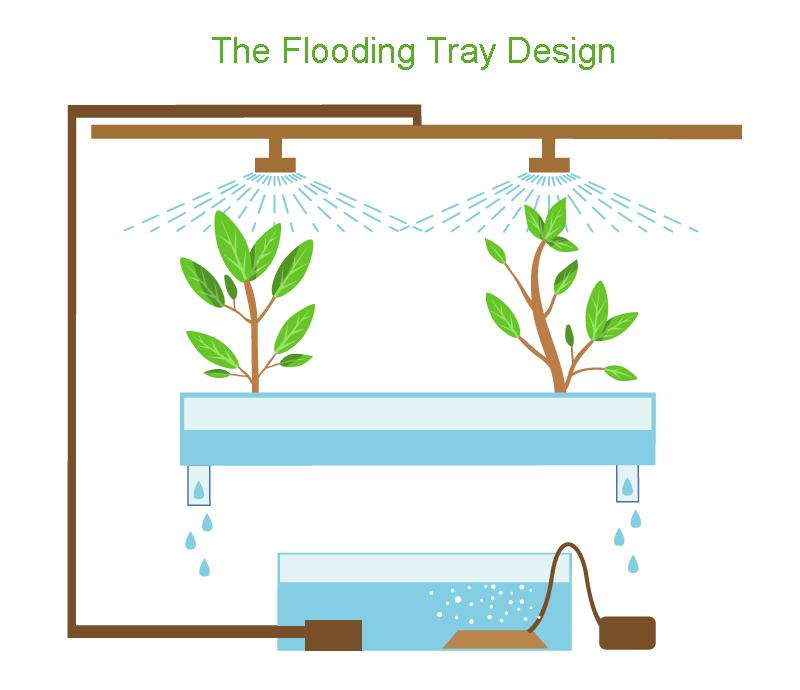 Flooding-tray-design