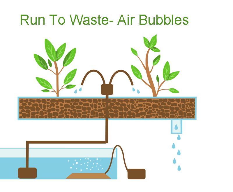 Run to waste - Air bubbles