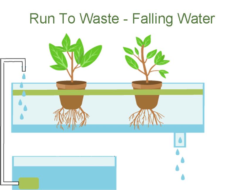 Run to waste- Falling water