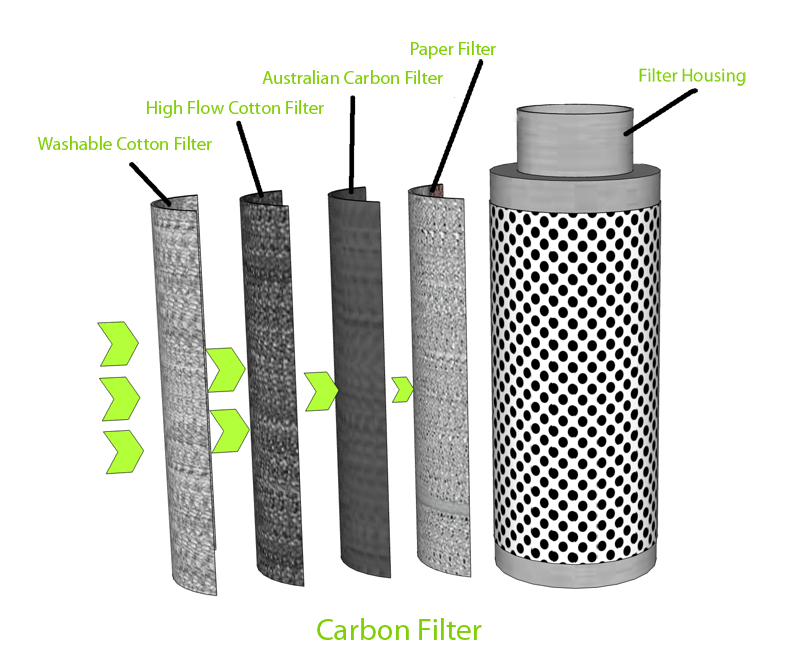 Best Carbon Filter for Grow Room uses Multiple filtering Layers